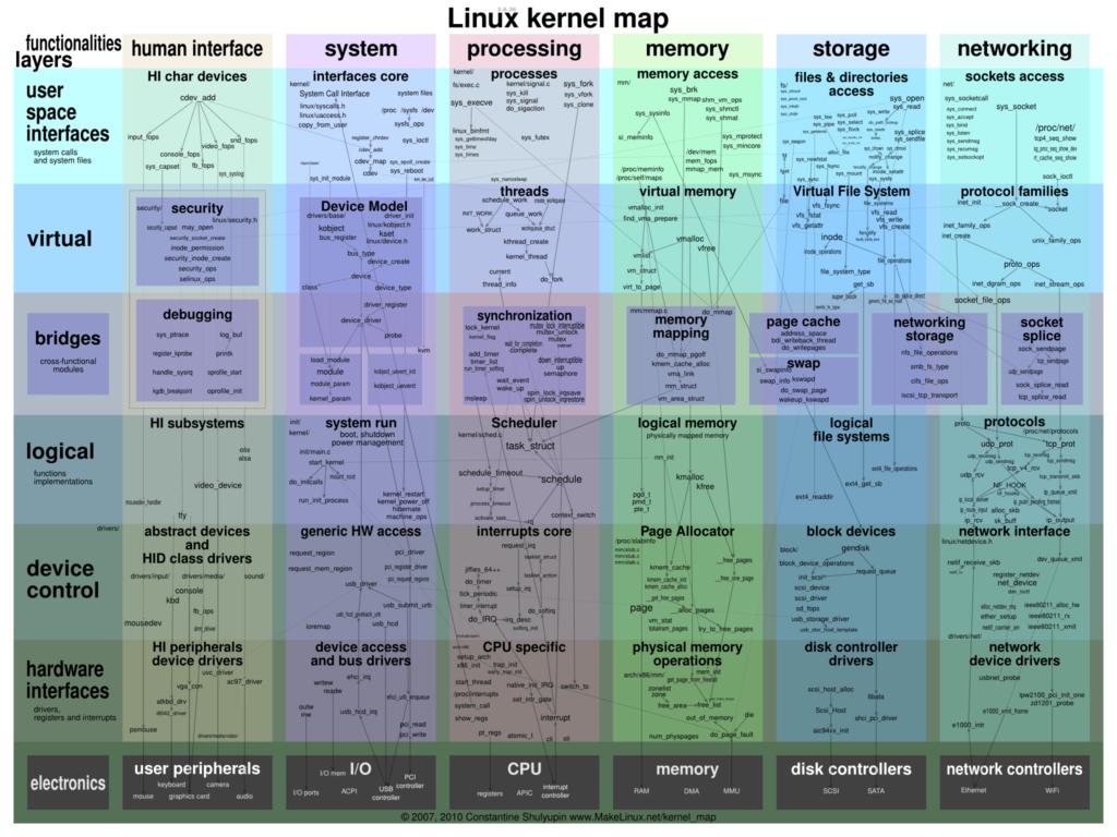 Linux kernel mind map