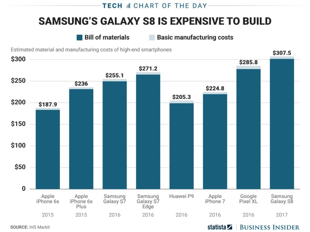 Galaxy S8 cost