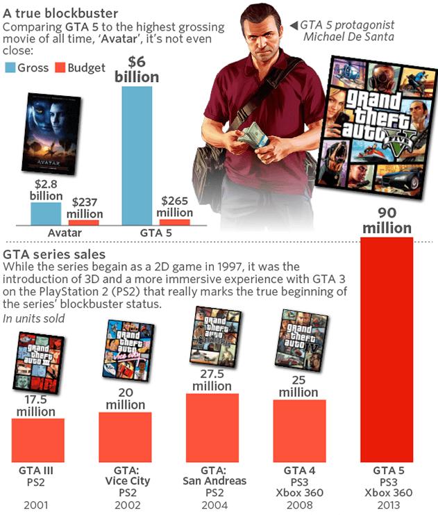 GTA San Andreas Game Stats